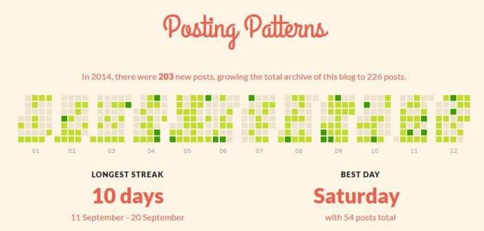 Posting patterns 2014